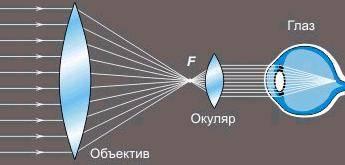 Объективы для телескопов своими руками